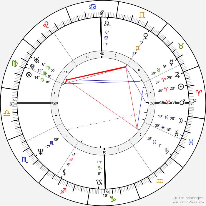 Nancy Brilli - Birth horoscope chart