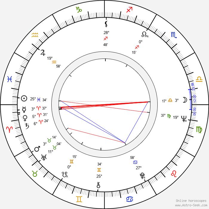 Nancy Fish - Birth horoscope chart