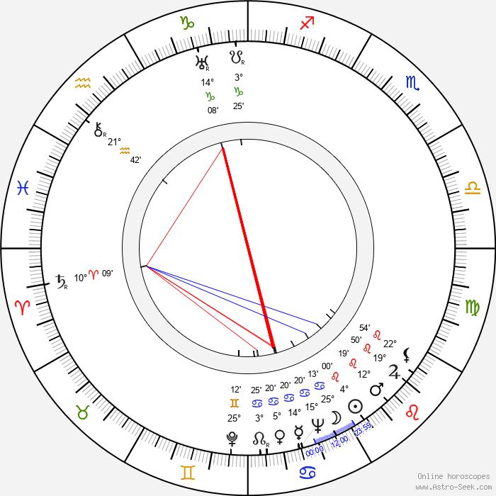 Nancy Hamilton - Birth horoscope chart