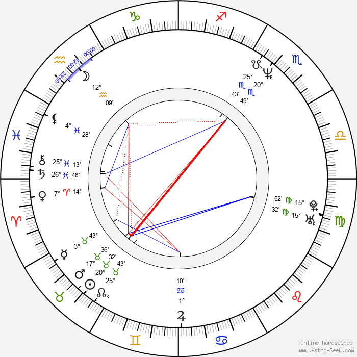 Nancy Hower - Birth horoscope chart