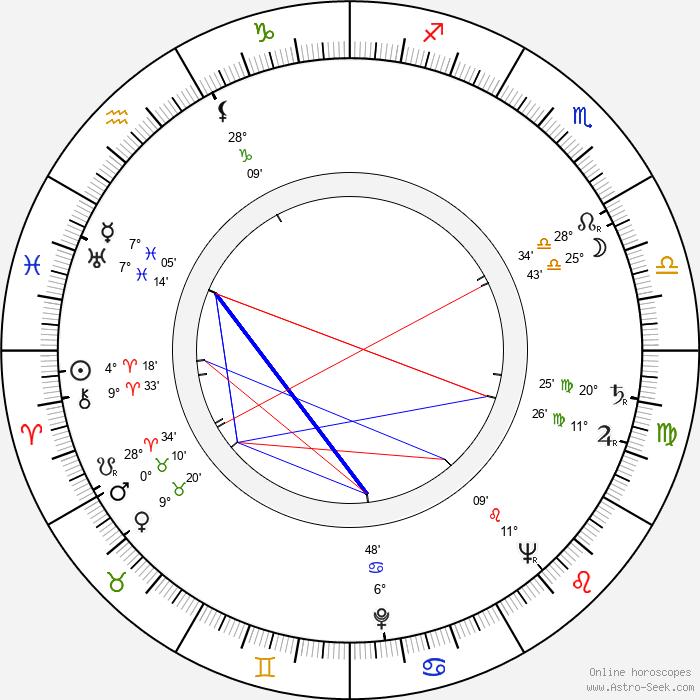Nancy Kelly - Birth horoscope chart