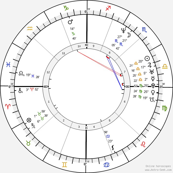 Nancy Kerrigan - Birth horoscope chart