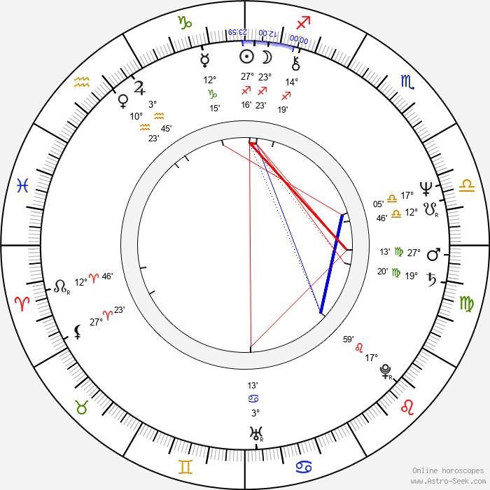 Nancy Kyes - Birth horoscope chart