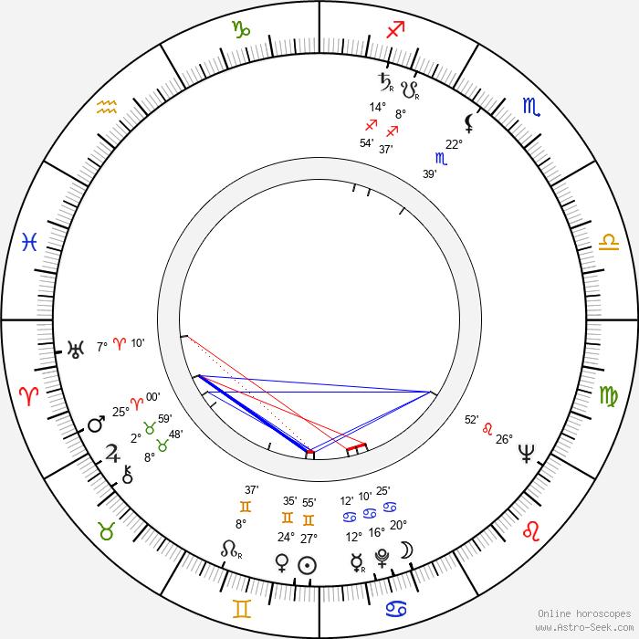 Nancy Marchand - Birth horoscope chart
