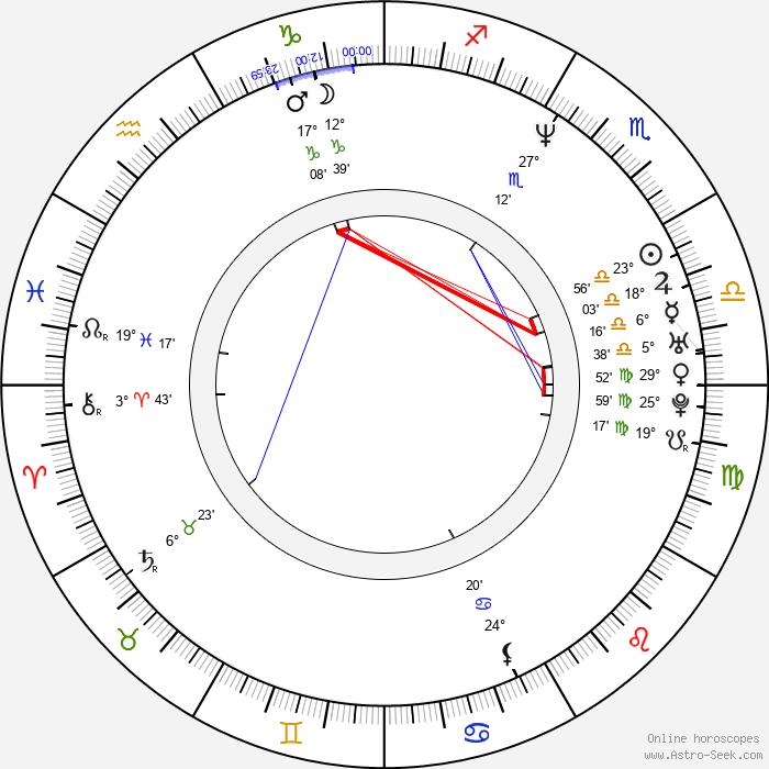 Nancy Sullivan - Birth horoscope chart