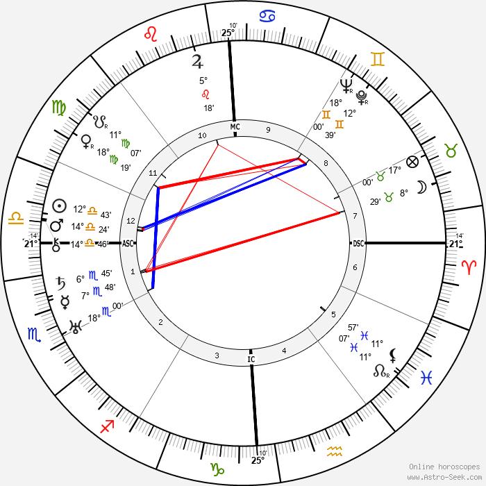 Nando Bruno - Birth horoscope chart