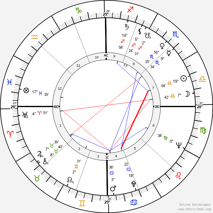Nando Gazzolo - Birth horoscope chart