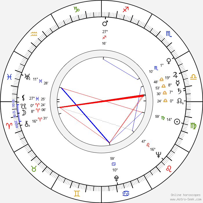 Nándor Tomanek - Birth horoscope chart