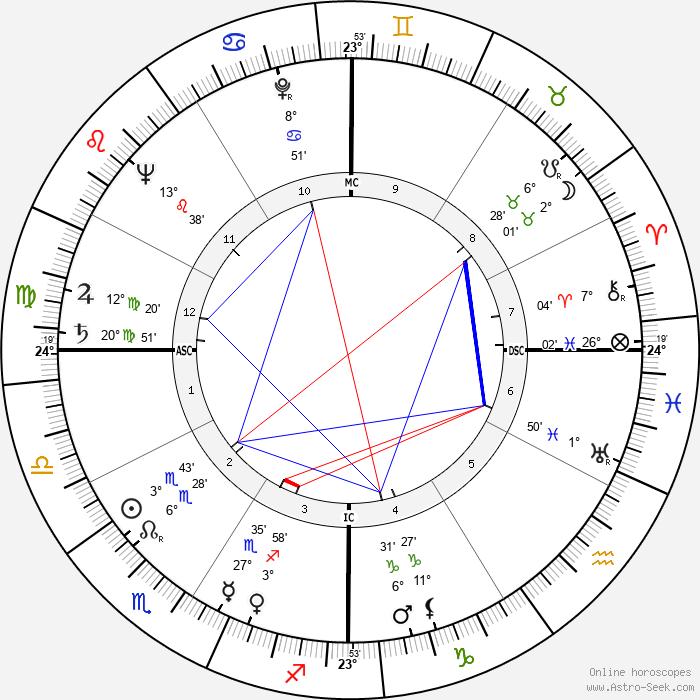 Nanette Fabray - Birth horoscope chart