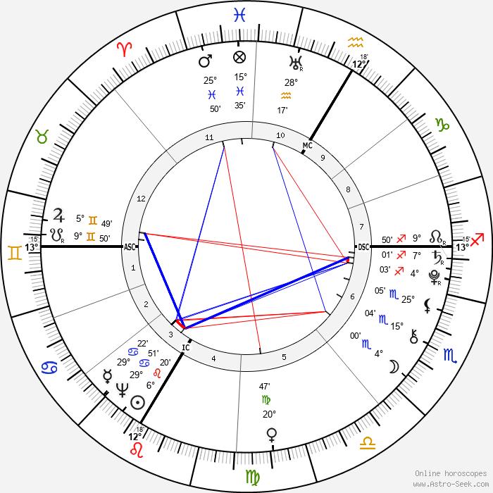 Nannerl Mozart - Birth horoscope chart