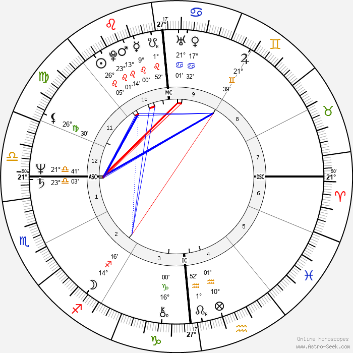 Nanni Moretti - Birth horoscope chart