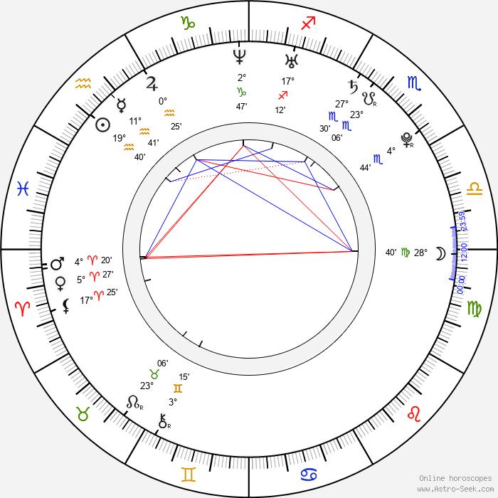 Nao Matsushita - Birth horoscope chart
