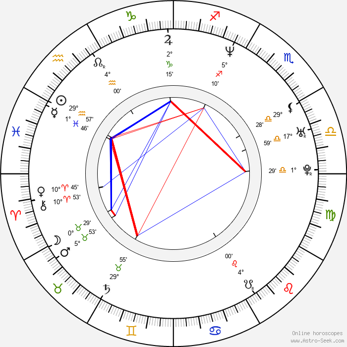 Nao Ómori - Birth horoscope chart