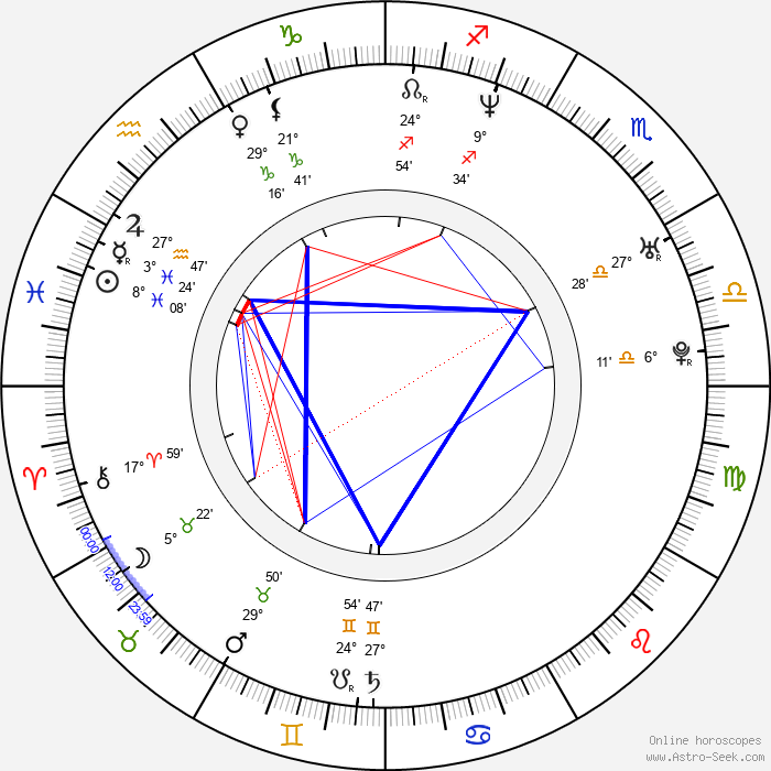 Naoko Niya - Birth horoscope chart