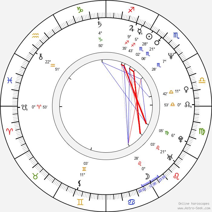 Naoko Watanabe - Birth horoscope chart