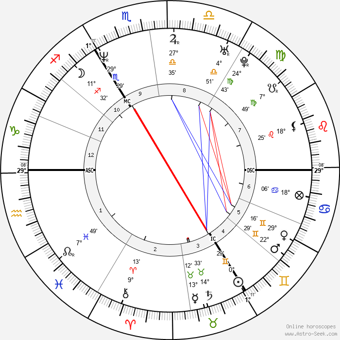 Naomi Campbell - Birth horoscope chart