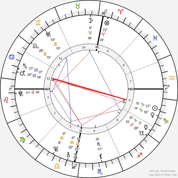 Naomi Judd - Birth horoscope chart
