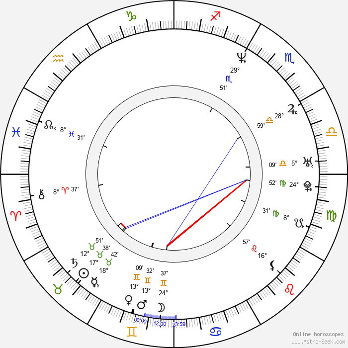 Naomi Klein - Birth horoscope chart
