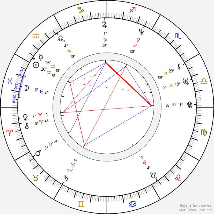 Naomi Nishida - Birth horoscope chart