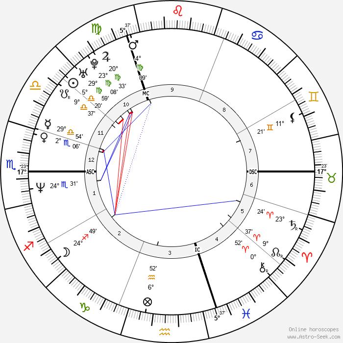 Naomi Watts - Birth horoscope chart