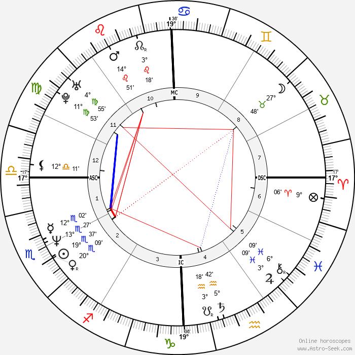 Naomi Wolf - Birth horoscope chart
