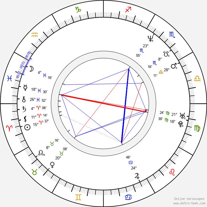 Naoto Kumazawa - Birth horoscope chart
