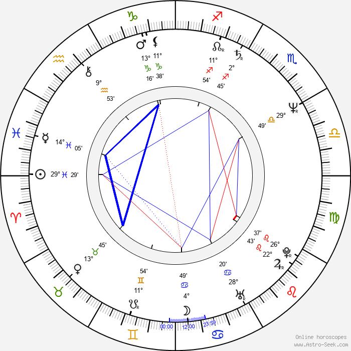 Naoto Takenaka - Birth horoscope chart