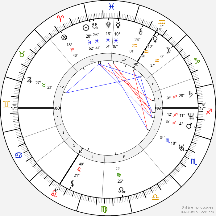Napoléon II Bonaparte - Birth horoscope chart