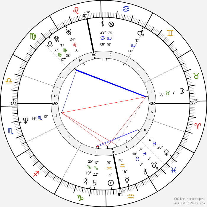 Nastassja Kinski - Birth horoscope chart