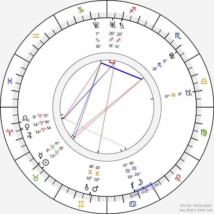 Nastya Kamenskih - Birth horoscope chart