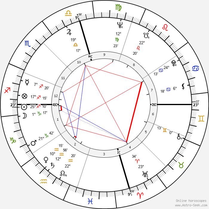 Nat Stuckey - Birth horoscope chart