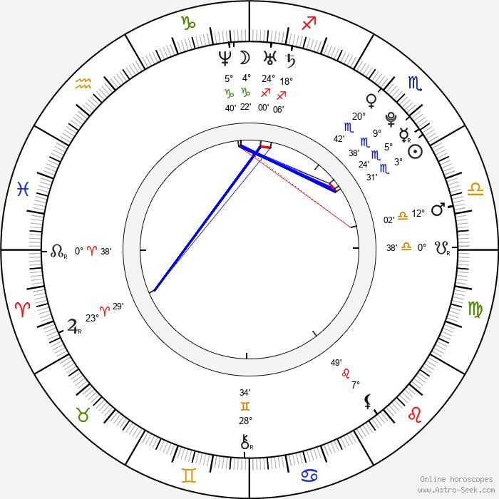 Natacha Gachnang - Birth horoscope chart