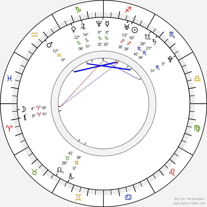 Natacha Itzel Birth Chart Horoscope, Date of Birth, Astro