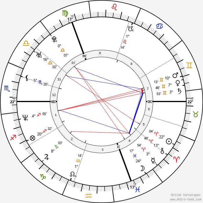 Natacha Régnier - Birth horoscope chart