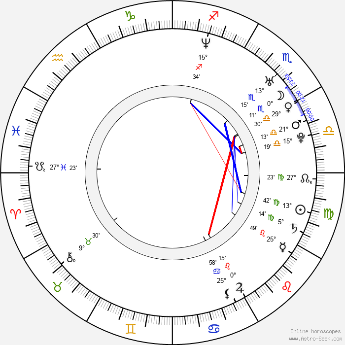 Natalia Cigliuti - Birth horoscope chart