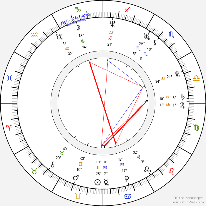 Natália Deáková - Birth horoscope chart