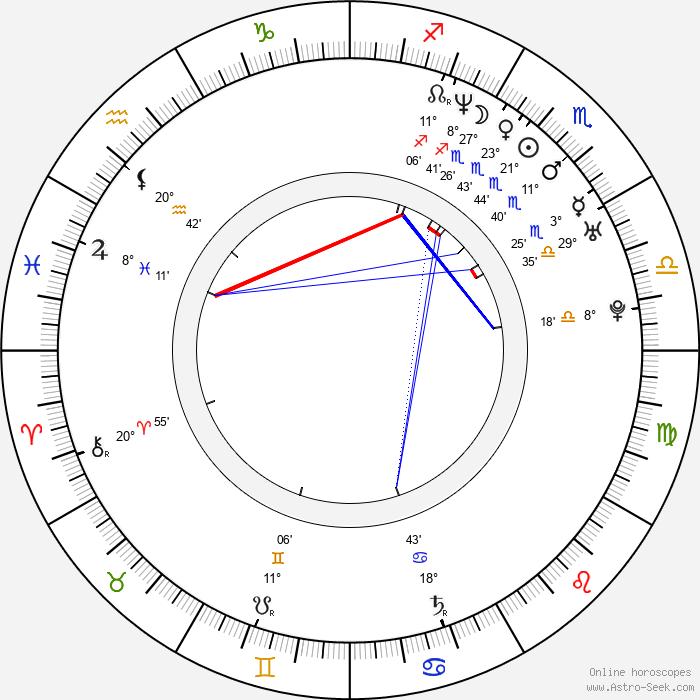 Natalia Esperón - Birth horoscope chart