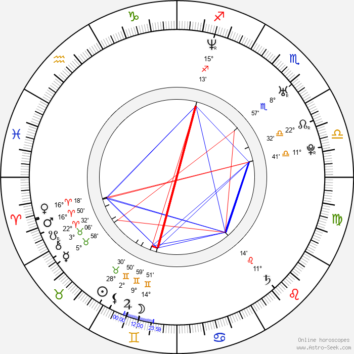 Natalia Oreiro - Birth horoscope chart