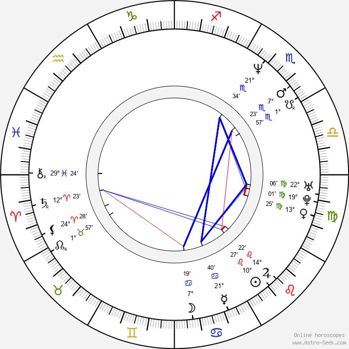 Natalia Ramírez - Birth horoscope chart