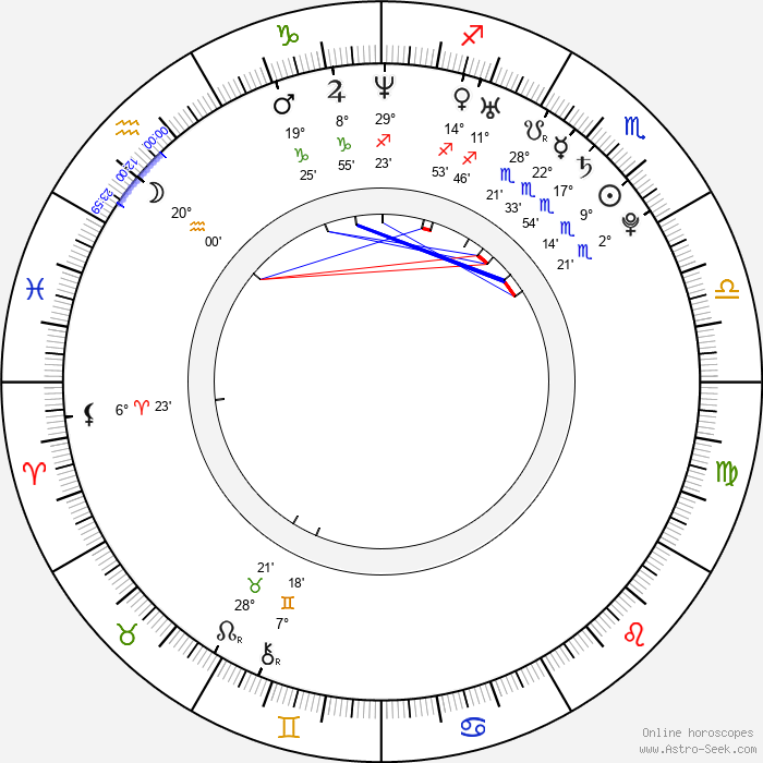Natalia Tena - Birth horoscope chart
