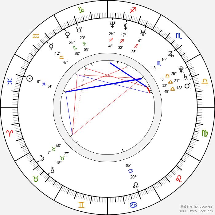 Natalia Vodianova - Birth horoscope chart