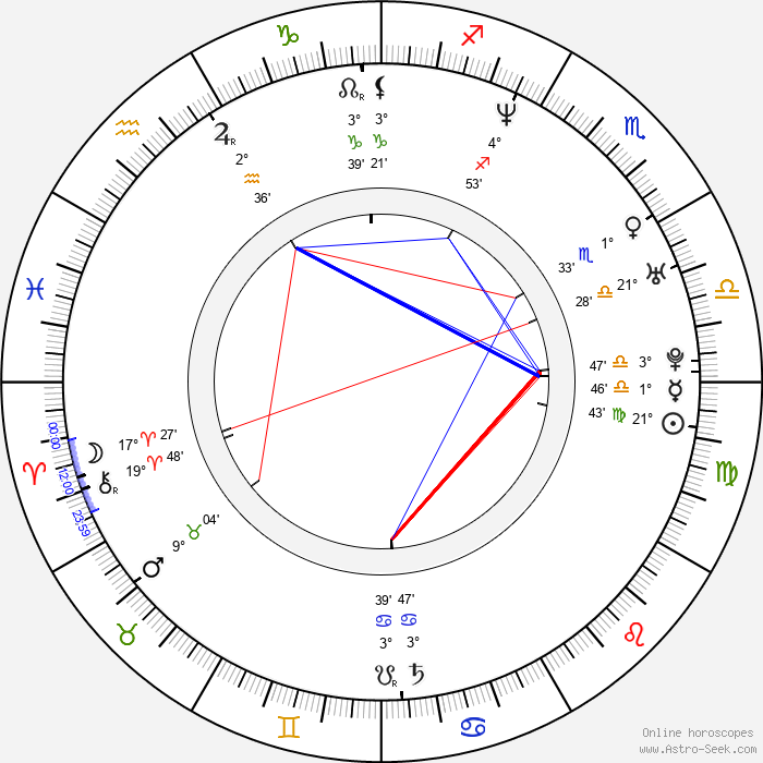 Natalie Bach - Birth horoscope chart