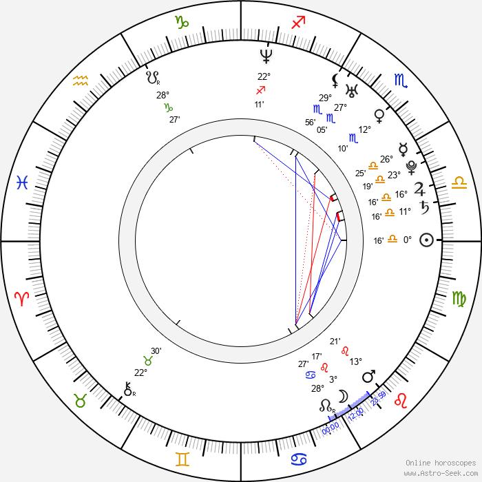 Natalie Horler - Birth horoscope chart