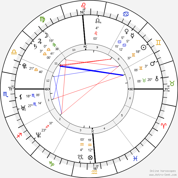Natalie Portman - Birth horoscope chart