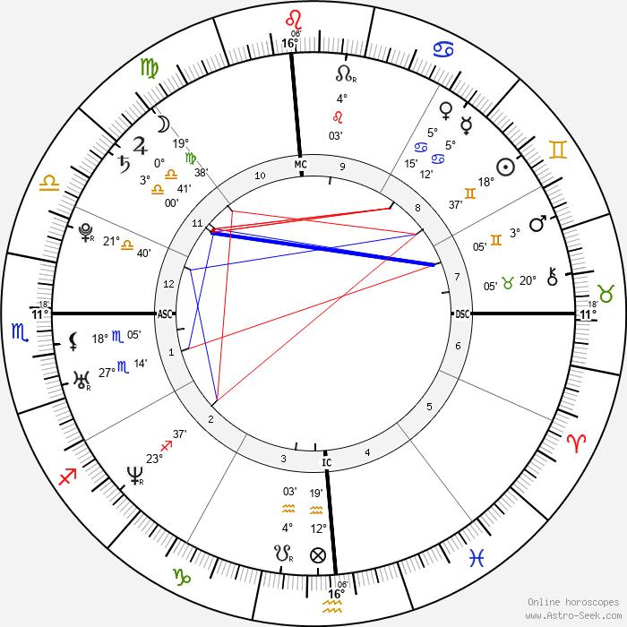 Natalie Portman - Birth horoscope chart