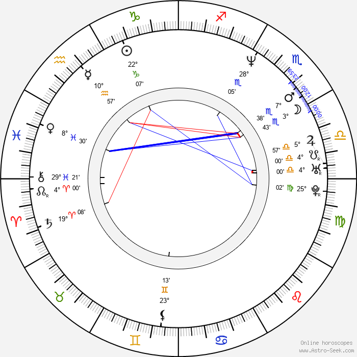 Nataliya Vdovina - Birth horoscope chart