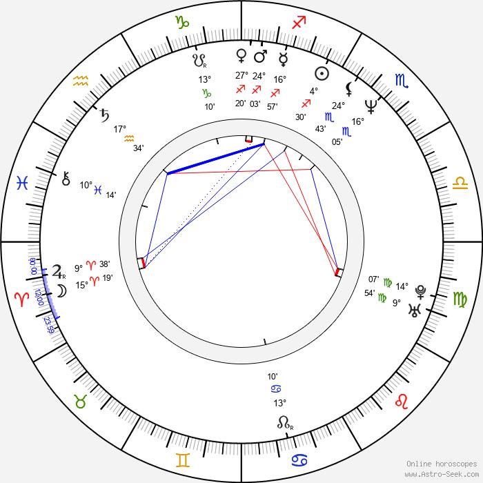Natalja Buzko - Birth horoscope chart