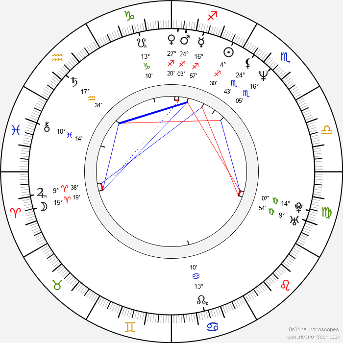 Natalja Buzko - Birth horoscope chart