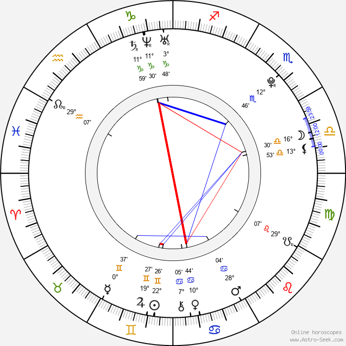 Nataly Von - Birth horoscope chart
