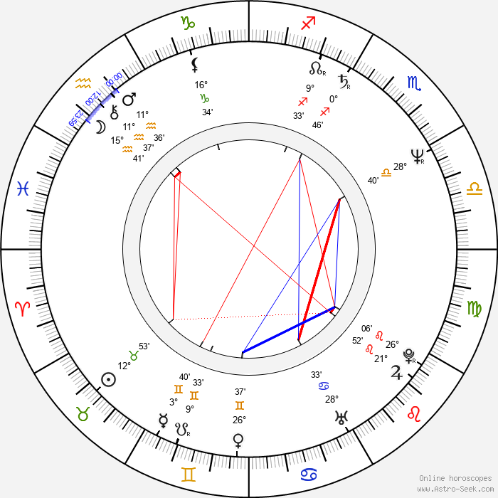 Natalya Andreychenko - Birth horoscope chart